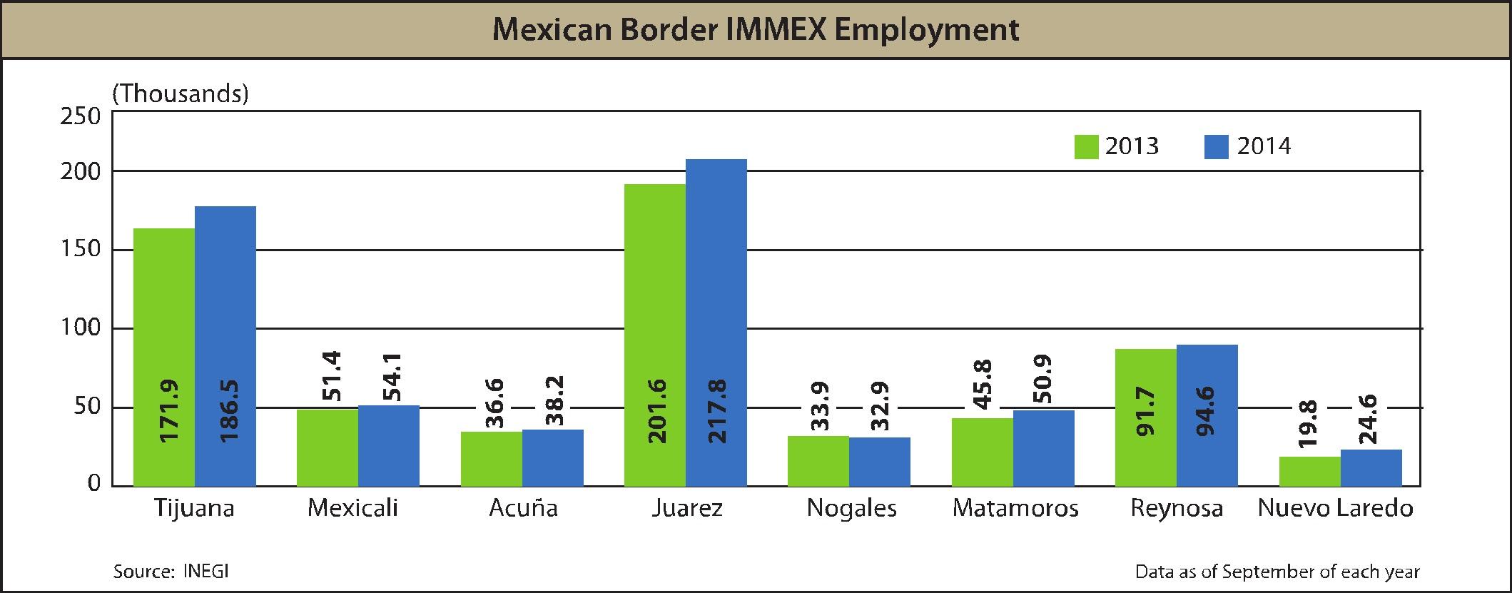 Statistics Border Now January 2015